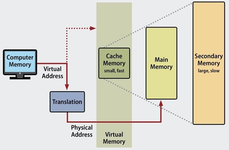 Cách bộ nhớ ảo hoạt động - infographic