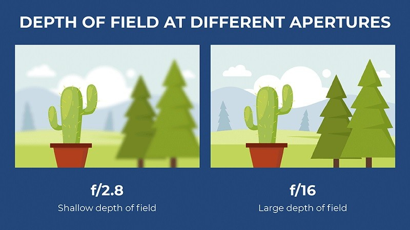 Độ sâu trường ảnh tại các Khẩu độ khác nhau