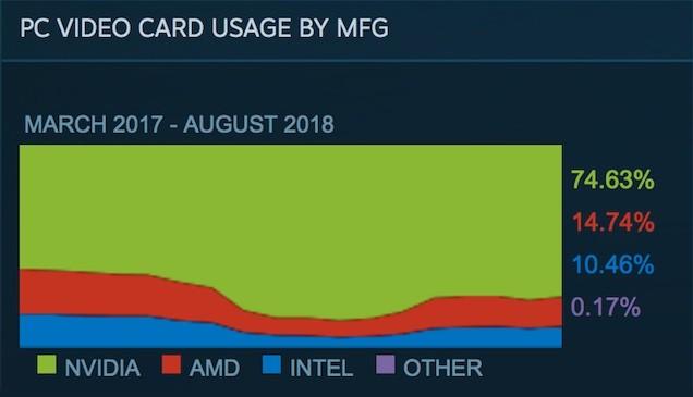 Khảo sát của Steam về Card đồ họa