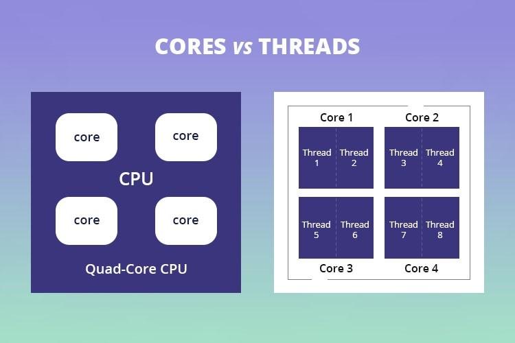 Nhân CPU và Luồng CPU