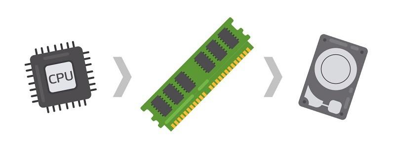 RAM máy tính có tác dụng gì?