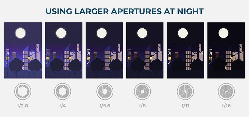 Sử dụng Khẩu độ lớn khi chụp ảnh vào ban đêm