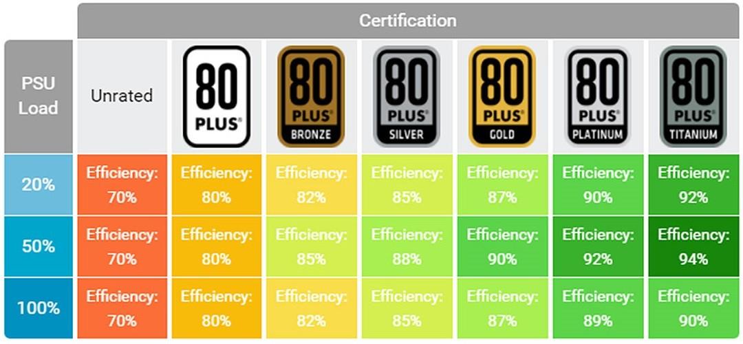 Chuẩn 80 Plus cho bộ nguồn (PSU) PC