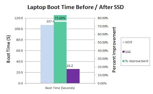 Ổ cứng SSD mang lại hiệu suất rất tốt so với HDD